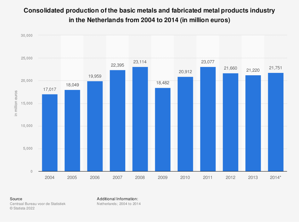 Statistic: Consolidated production of the basic metals and fabricated metal products industry in the Netherlands from 2004 to 2014 (in million euros) | Statista