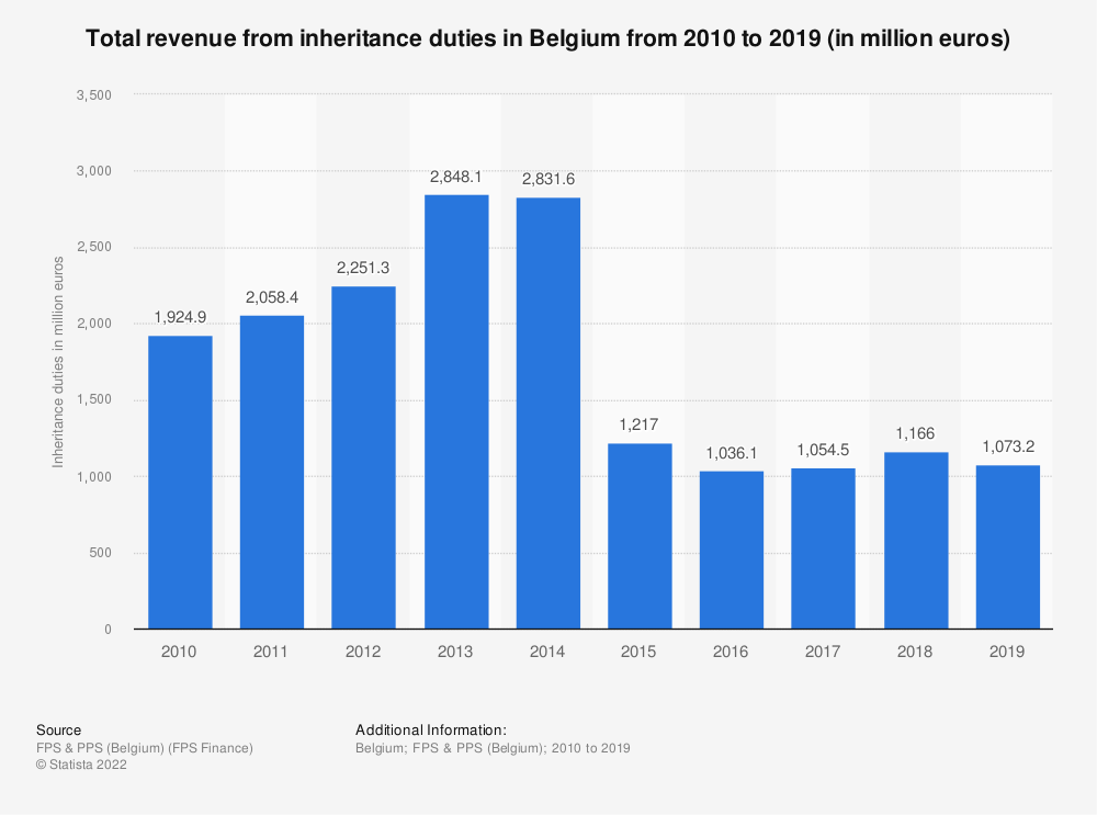 Statistic: Total revenue from inheritance duties in Belgium from 2010 to 2018 (in million euros) | Statista