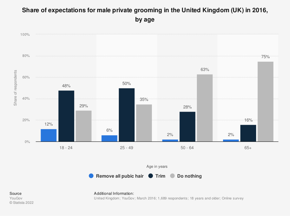 Statistic: Share of expectations for male private grooming in the United Kingdom (UK) in 2016, by age | Statista