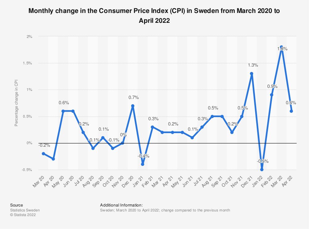 Statistic: Monthly change in the Consumer Price Index (CPI) in Sweden from January to December 2016 | Statista