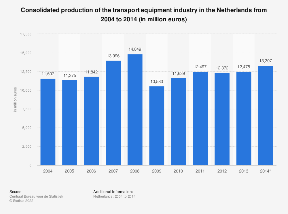 Statistic: Consolidated production of the transport equipment industry in the Netherlands from 2004 to 2014 (in million euros) | Statista
