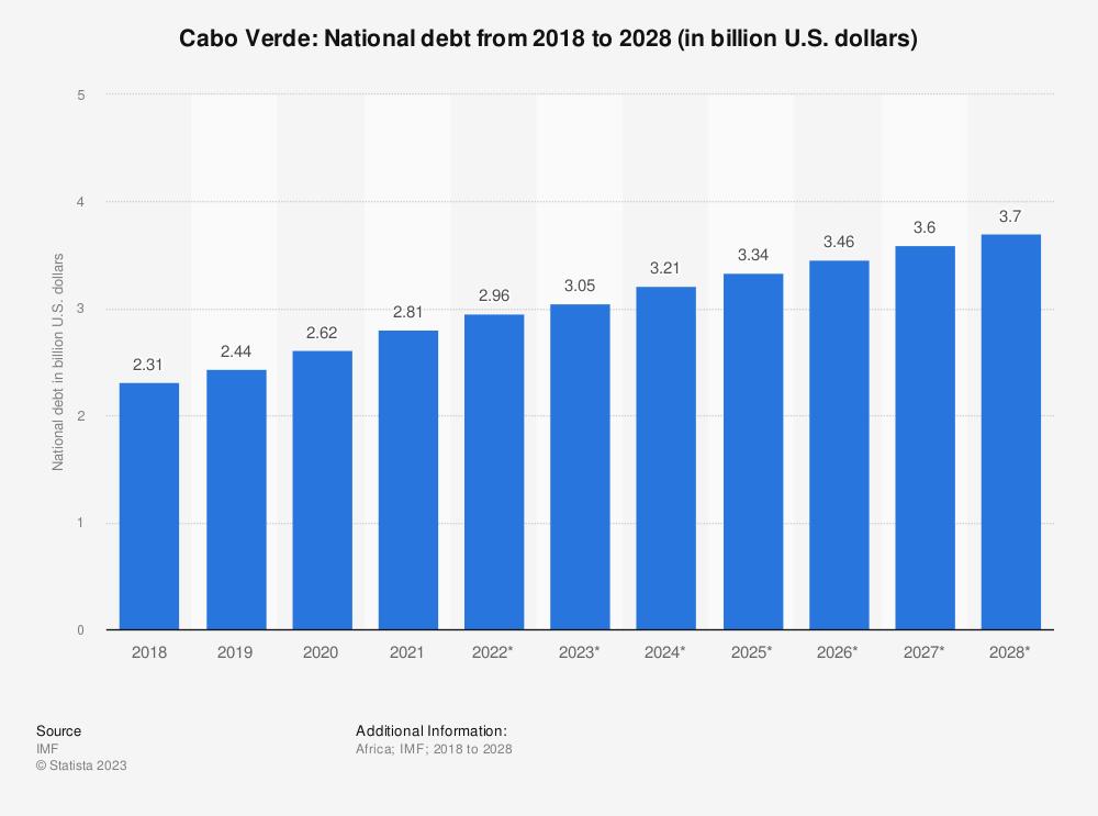 Statistic: Cabo Verde: National debt from 2014 to 2024 (in billion U.S. dollars) | Statista