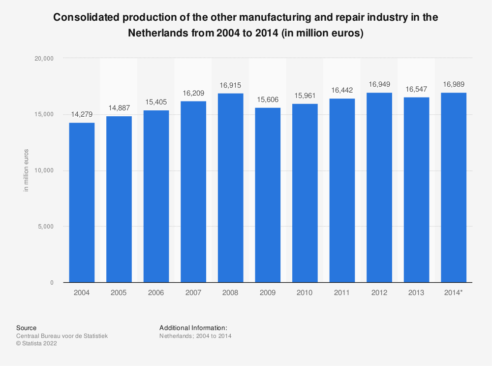 Statistic: Consolidated production of the other manufacturing and repair industry in the Netherlands from 2004 to 2014 (in million euros) | Statista