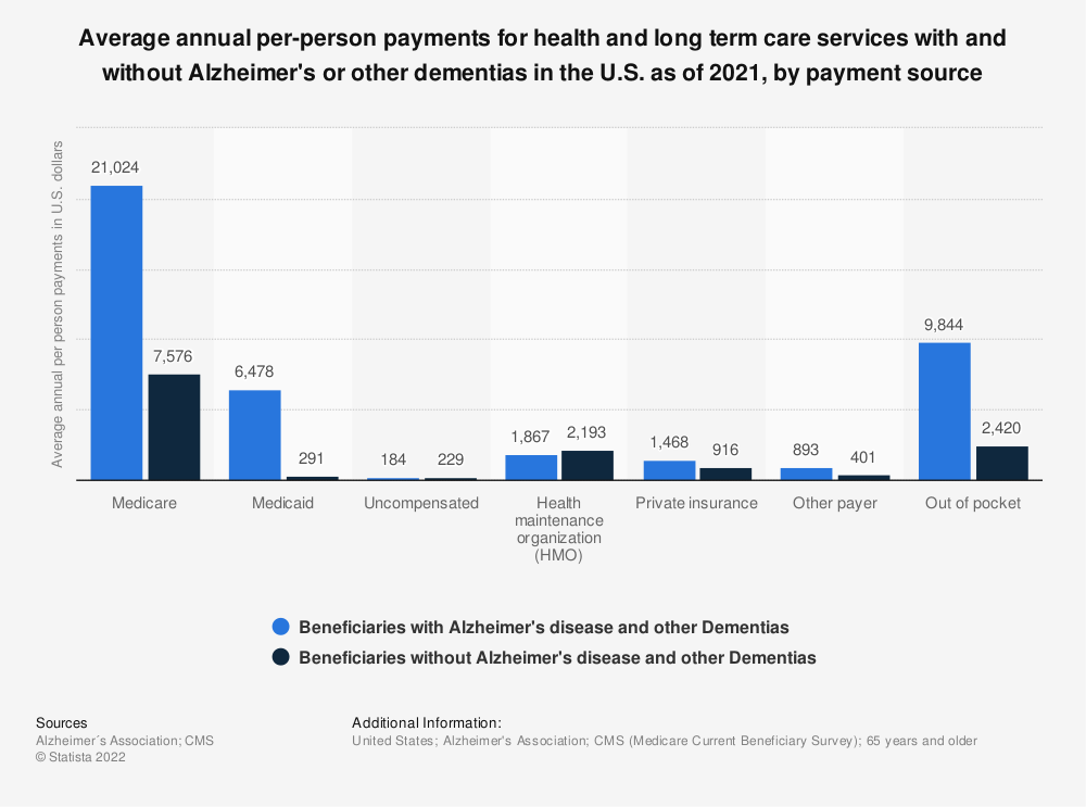 Statistic: Average annual per-person payments for health and long term care services with and without Alzheimer's or other dementias in the U.S. as of 2018, by payment source | Statista