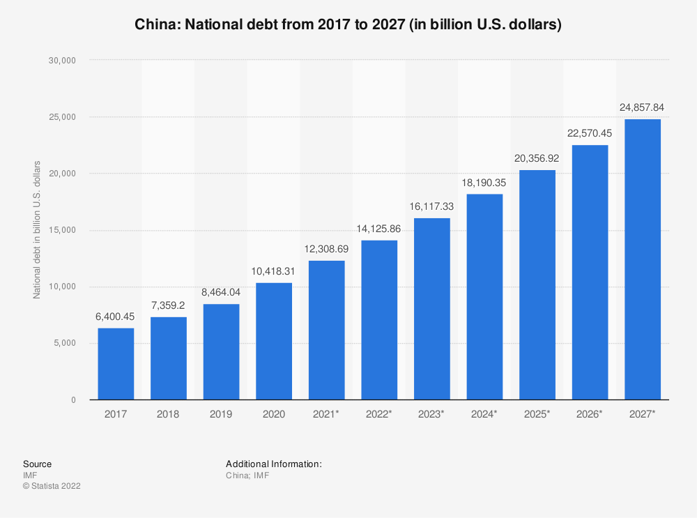 Statistic: China: National debt from 2014 to 2024 (in billion U.S. dollars) | Statista