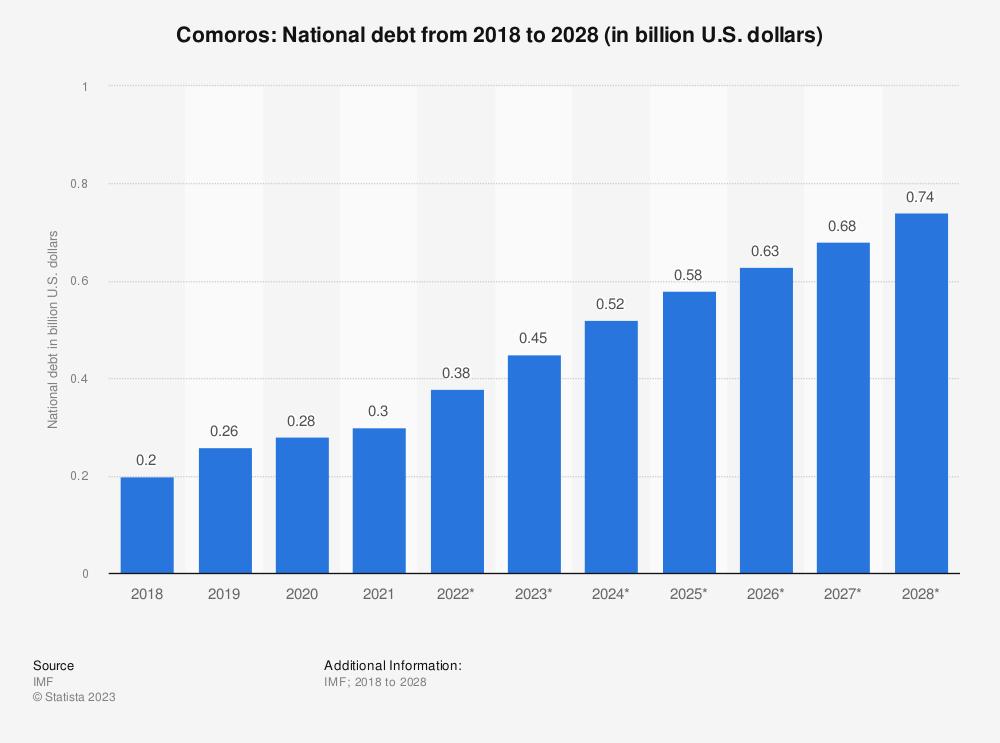 Statistic: Comoros: National debt from 2014 to 2024 (in billion U.S. dollars) | Statista