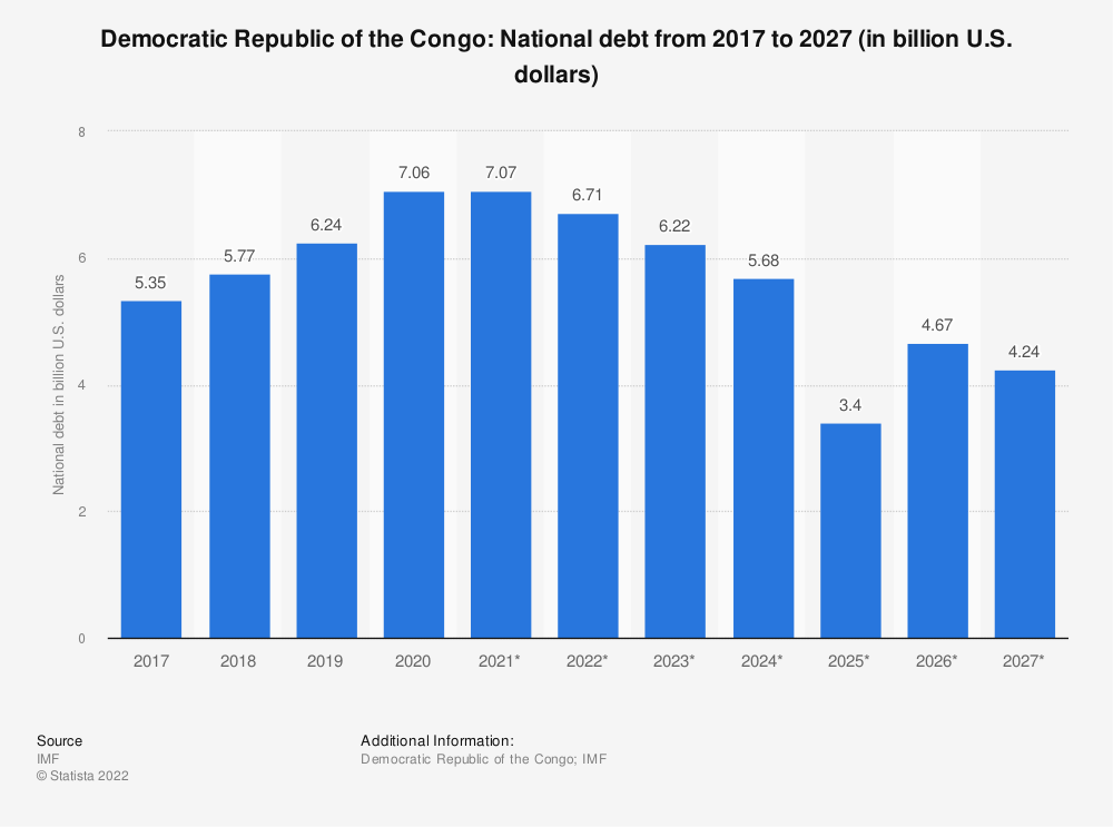 Statistic: Democratic Republic of the Congo: National debt from 2012 to 2022 (in billion U.S. dollars) | Statista