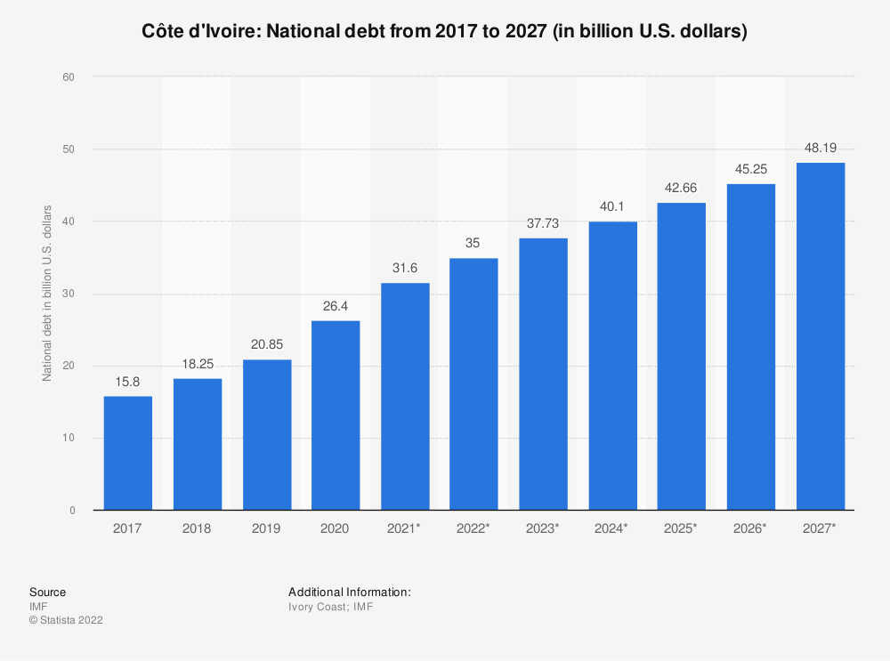 Statistic: Côte d'Ivoire: National debt from 2012 to 2022 (in billion U.S. dollars) | Statista