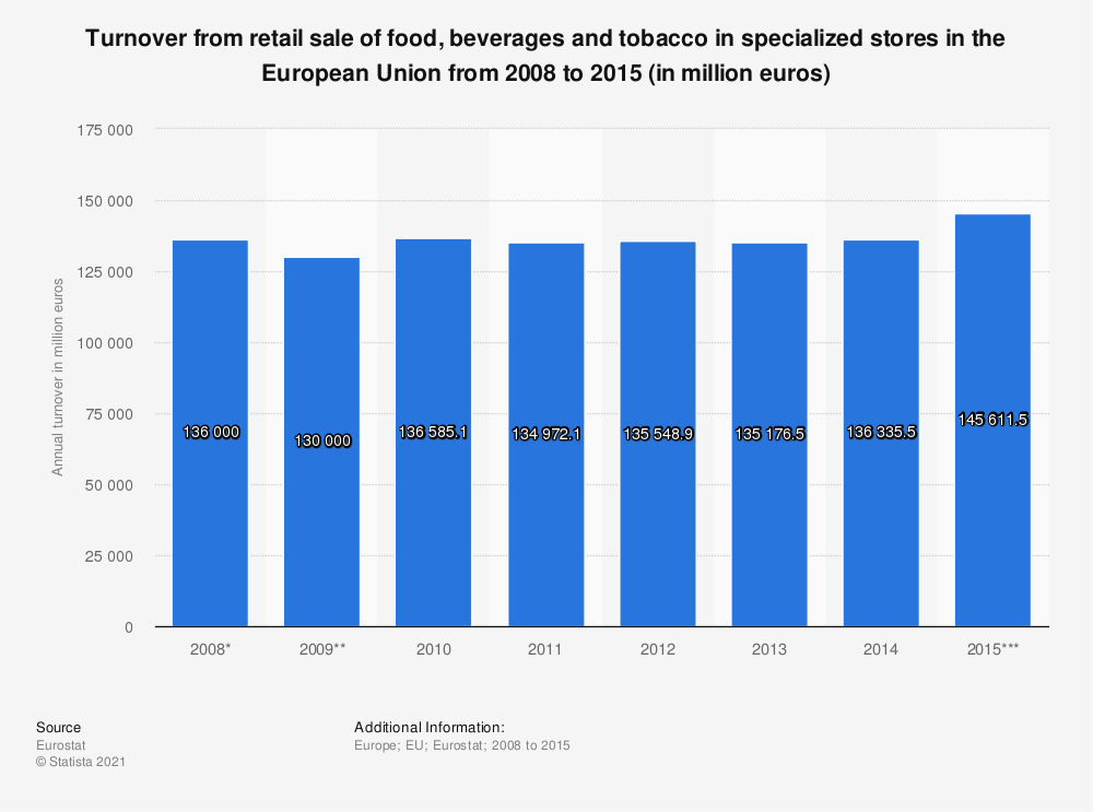 Statistic: Turnover from retail sale of food, beverages and tobacco in specialized stores in the European Union from 2008 to 2015 (in million euros) | Statista