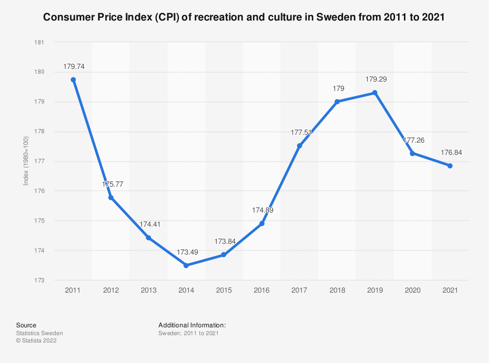 Statistic: Consumer Price Index (CPI) of recreation and culture in Sweden from 2009 to 2019 | Statista