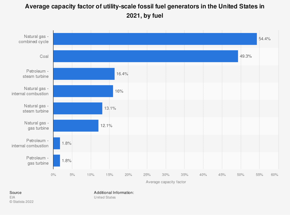 Statistic: Average capacity factor of utility-scale fossil fuel generators in 2019, by fuel | Statista