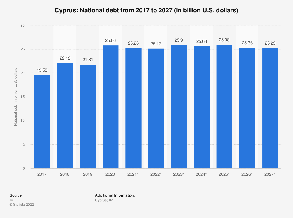 Statistic: Cyprus: National debt from 2010 to 2020 (in billion U.S. dollars) | Statista