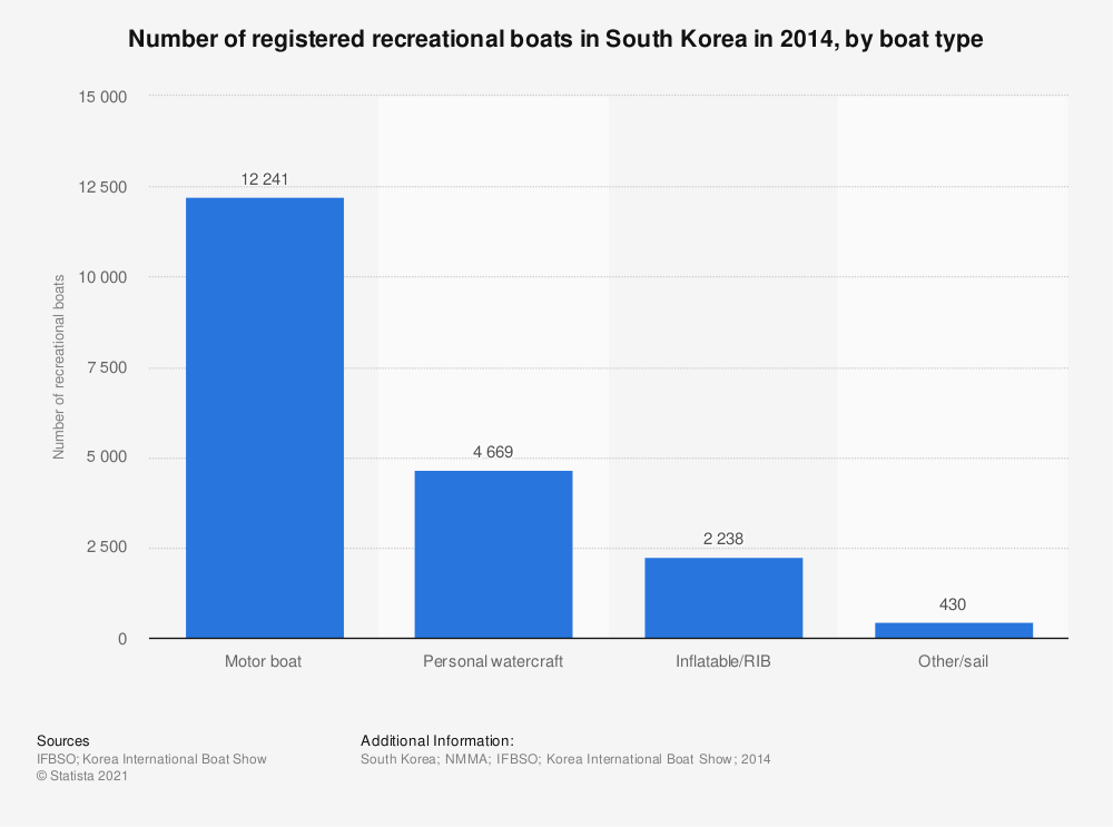 Statistic: Number of registered recreational boats in South Korea in 2014, by boat type  | Statista