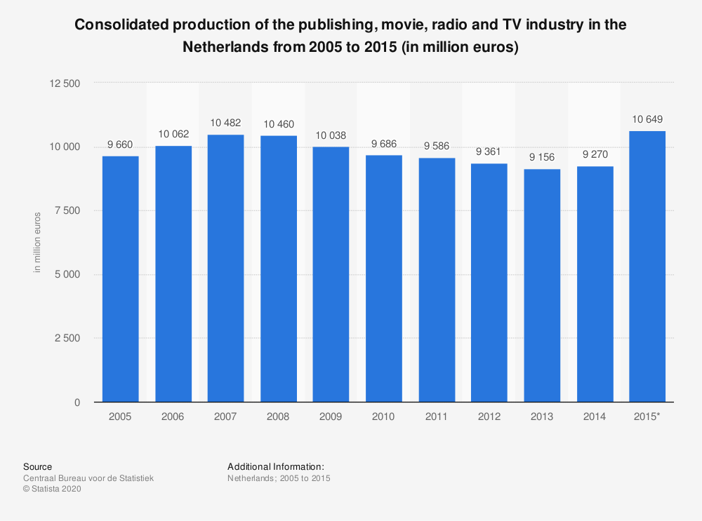 Statistic: Consolidated production of the publishing, movie, radio and TV industry in the Netherlands from 2005 to 2015 (in million euros) | Statista