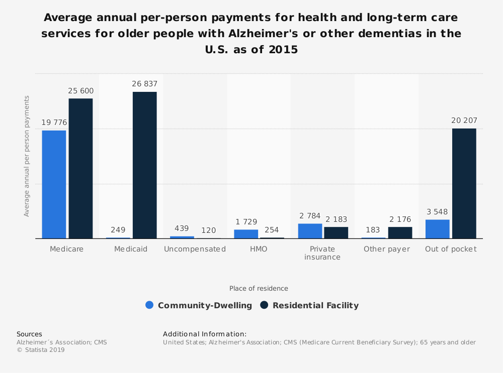 Statistic: Average annual per-person payments for health and long-term care services for older people with Alzheimer's or other dementias in the U.S. as of 2015 | Statista