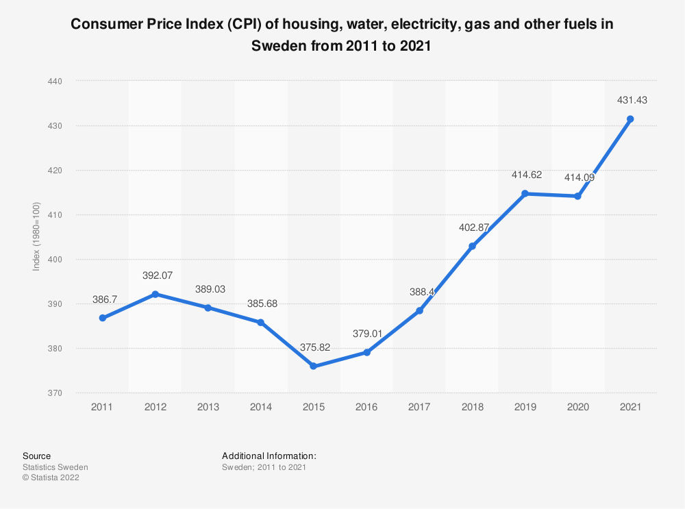 Statistic: Consumer Price Index (CPI) of housing, water, electricity, gas and other fuels in Sweden from 2005 to 2017 | Statista