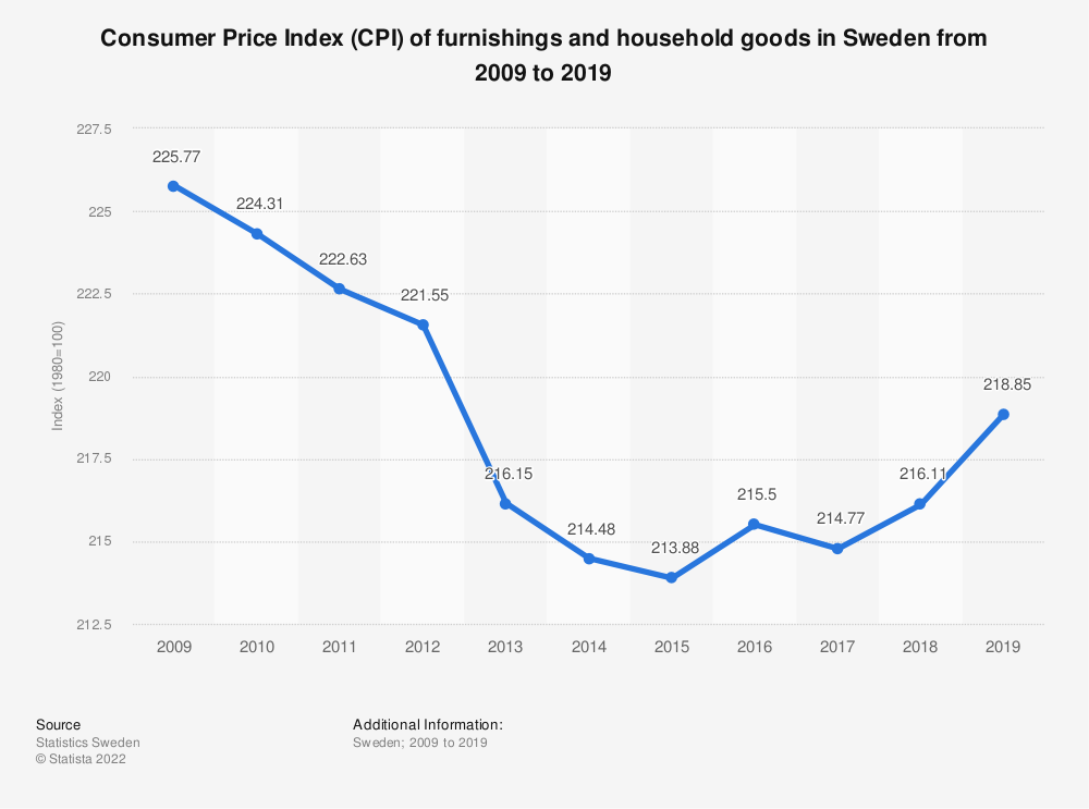Statistic: Consumer Price Index (CPI) of furnishings and household goods in Sweden from 2009 to 2019 | Statista