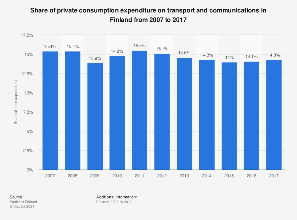 Statistic: Share of private consumption expenditure on transport and communications in Finland from 2005 to 2016 | Statista
