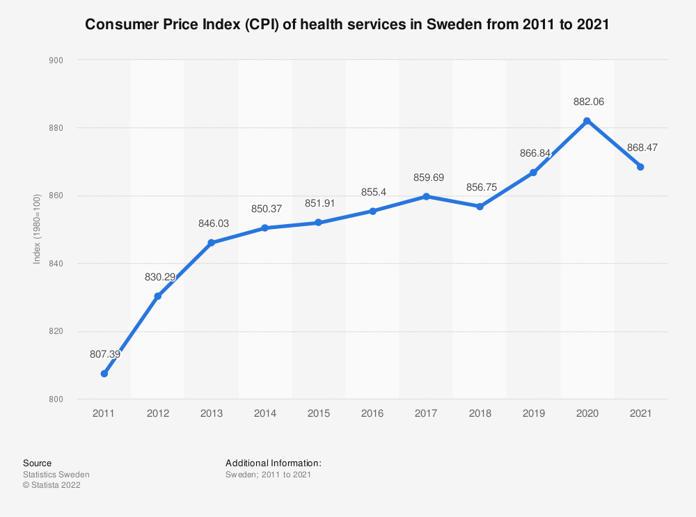 Statistic: Consumer Price Index (CPI) of health services in Sweden from 2005 to 2017 | Statista