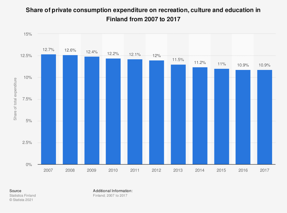 Statistic: Share of private consumption expenditure on recreation and culture in Finland from 2005 to 2016 | Statista