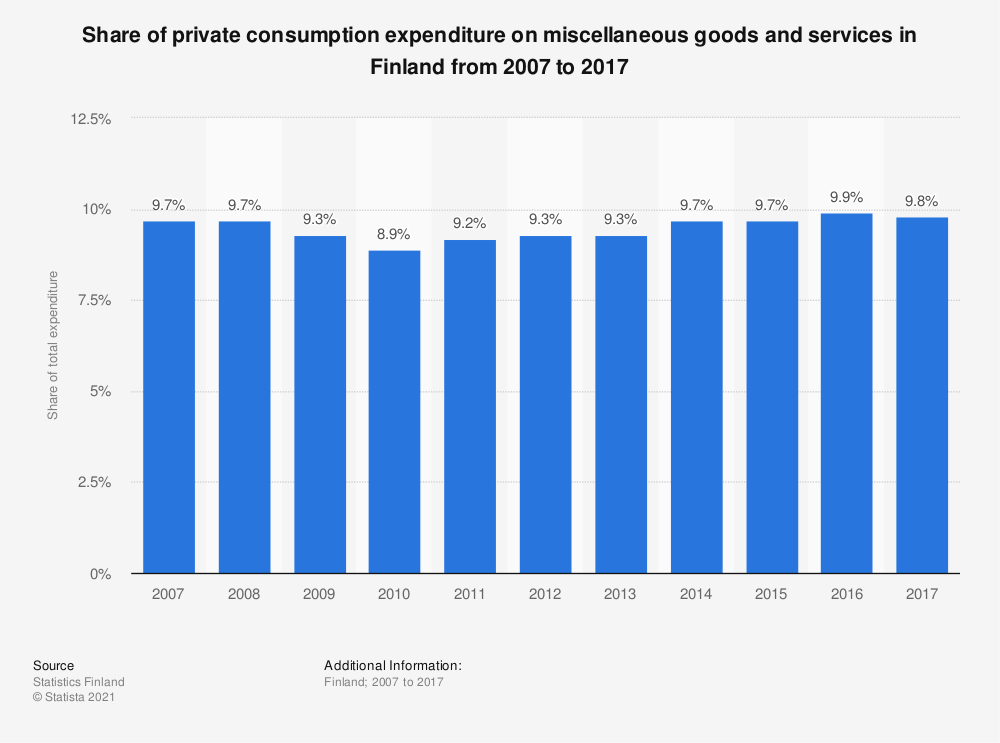 Statistic: Share of private consumption expenditure on miscellaneous goods and services in Finland from 2005 to 2016 | Statista