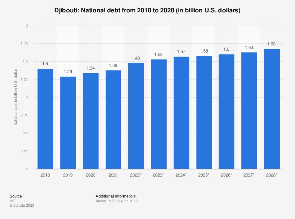 Statistic: Djibouti: National debt from 2012 to 2022 (in billion U.S. dollars) | Statista