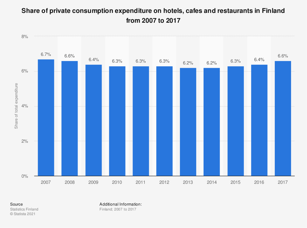 Statistic: Share of private consumption expenditure on hotels, cafes and restaurants in Finland from 2005 to 2016 | Statista