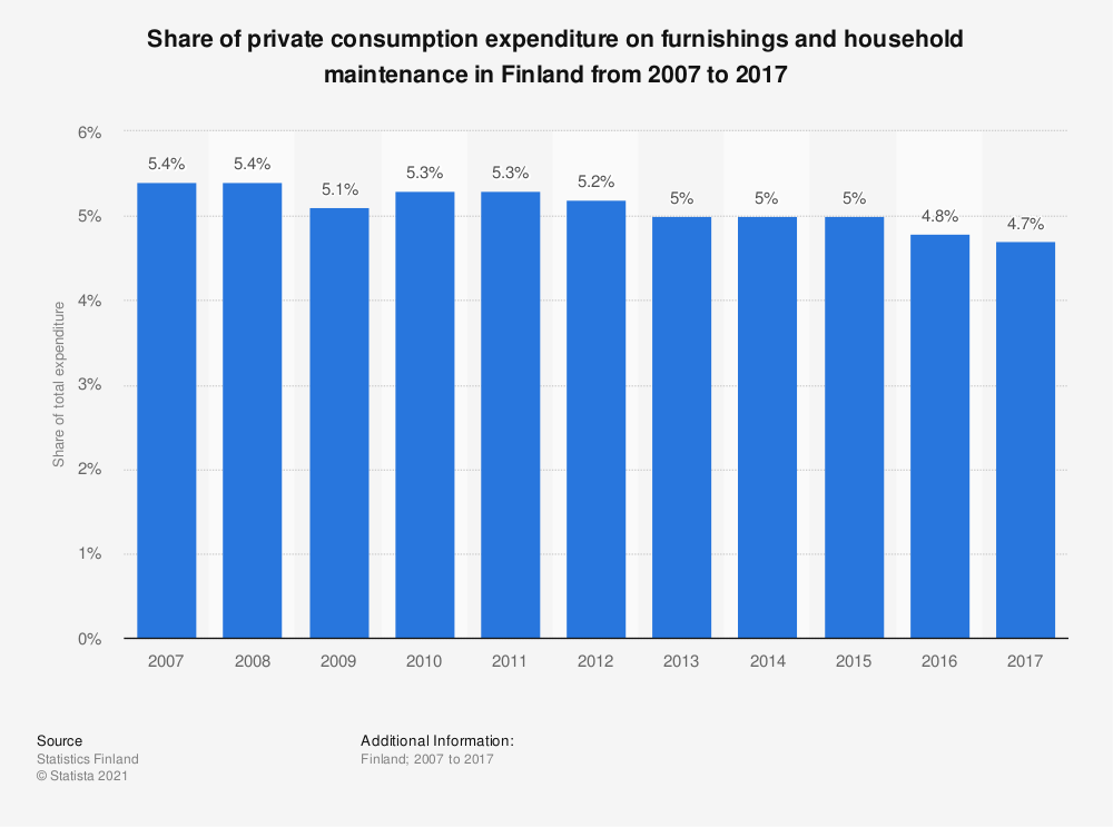 Statistic: Share of private consumption expenditure on furnishings and household maintenance in Finland from 2007 to 2017 | Statista
