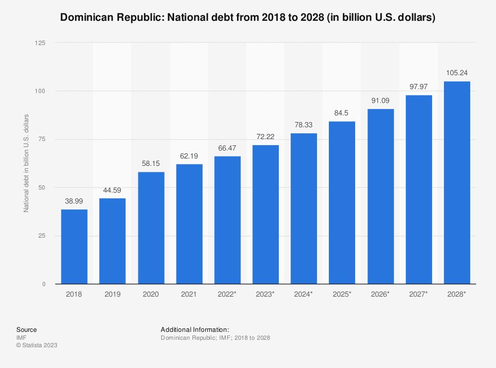 Statistic: Dominican Republic: National debt from 2014 to 2024 (in billion U.S. dollars)   Statista