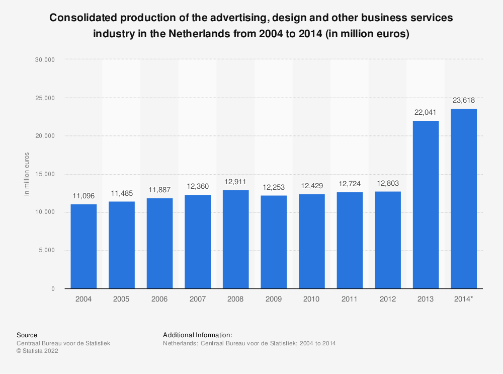 Statistic: Consolidated production of the advertising, design and other business services industry in the Netherlands from 2004 to 2014 (in million euros) | Statista