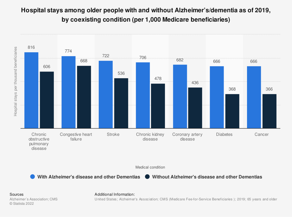 Statistic: Hospital stays among older people with and without Alzheimer's/dementia as of 2014, by coexisting condition (per 1,000 Medicare beneficiaries) | Statista