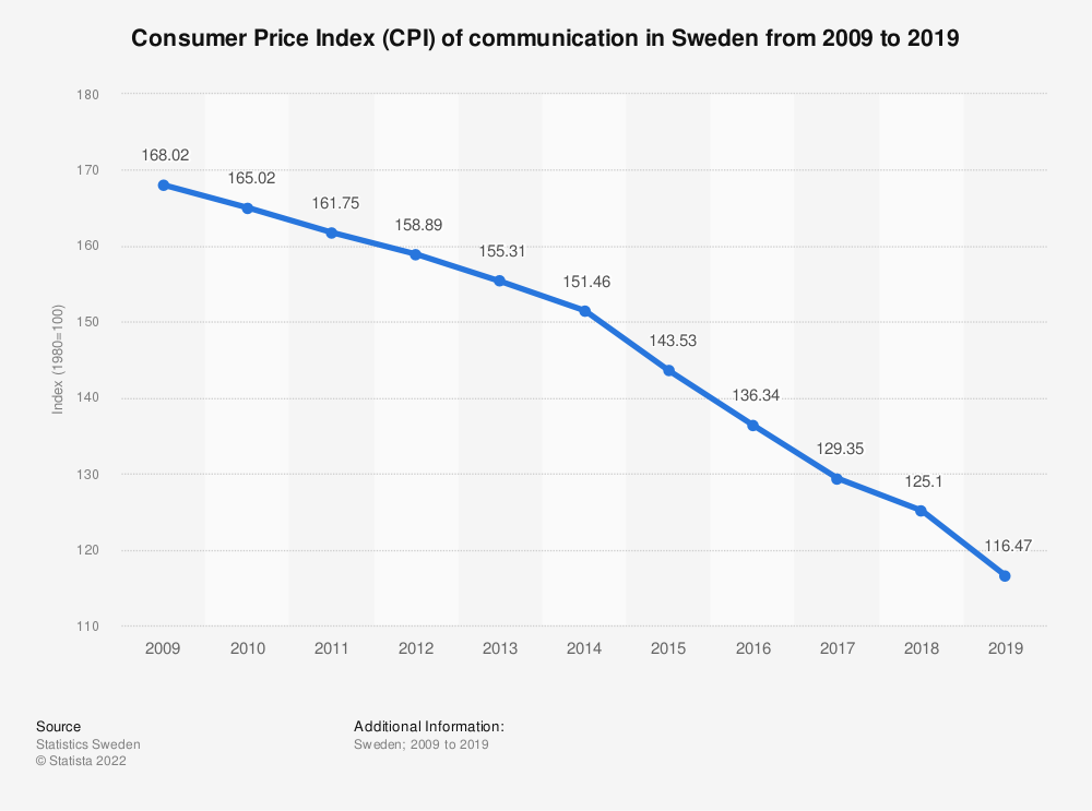 Statistic: Consumer Price Index (CPI) of communication in Sweden from 2005 to 2017 | Statista
