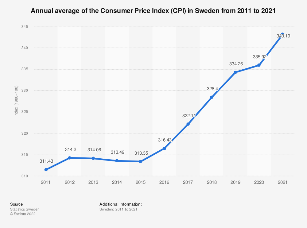 Statistic: Annual averages of Consumer Price Index (CPI) in Sweden from 2005 to 2017 | Statista