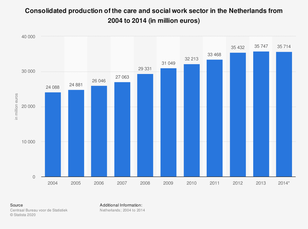 Statistic: Consolidated production of the care and social work sector in the Netherlands from 2004 to 2014 (in million euros)   Statista