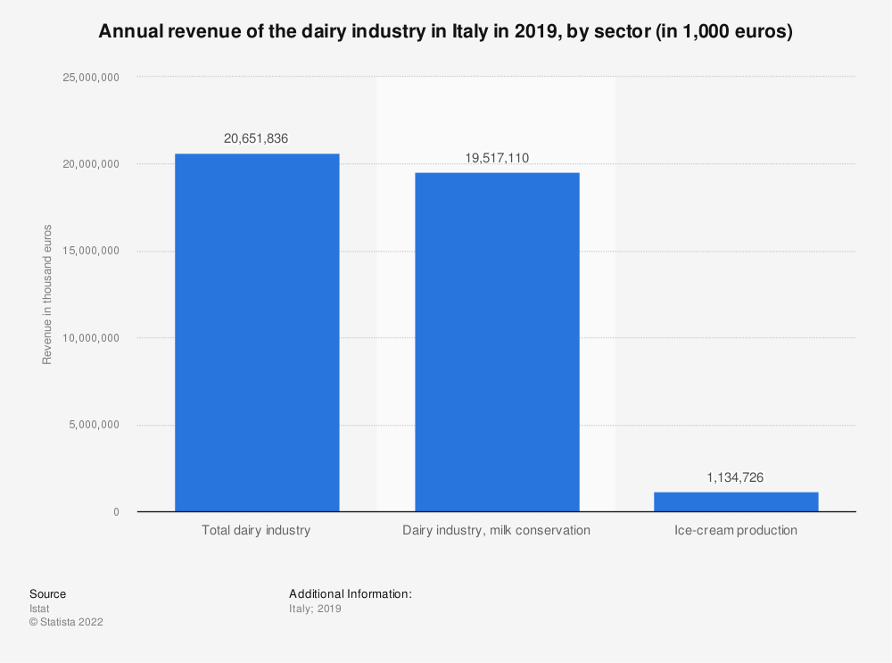 Statistic: Annual revenue of the dairy industry in Italy in 2018, by sector (in 1,000 euros) | Statista