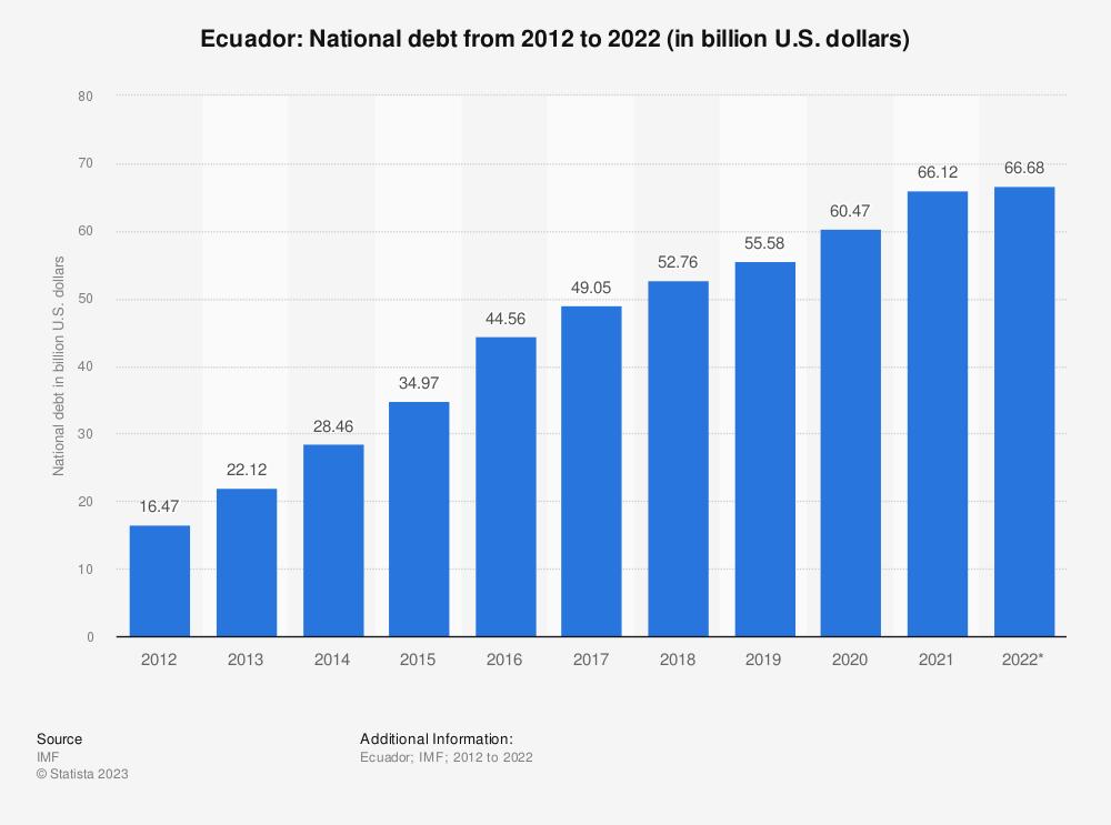 Statistic: Ecuador: National debt from 2014 to 2024 (in billion U.S. dollars) | Statista