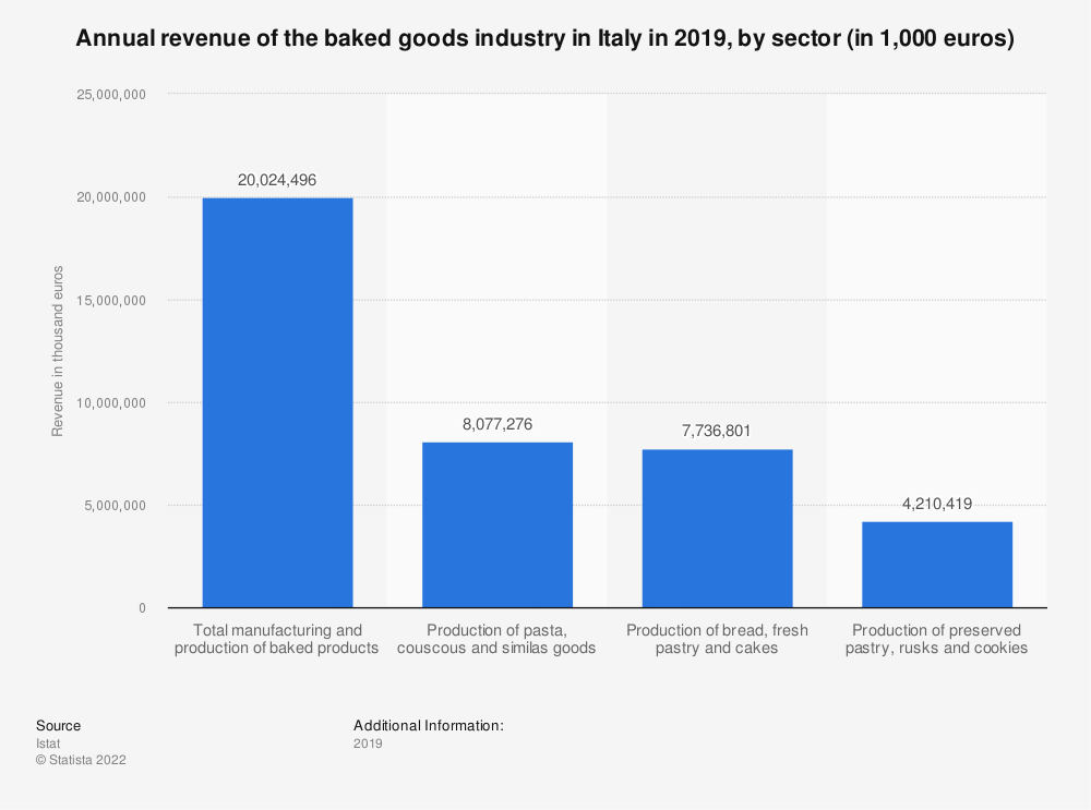 Statistic: Annual revenue of the baked goods industry in Italy in 2018, by sector (in 1,000 euros) | Statista