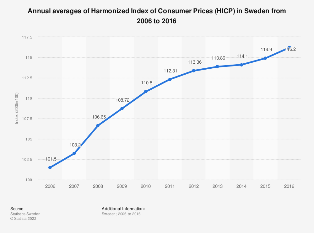 Statistic: Annual averages of Harmonized Index of Consumer Prices (HICP) in Sweden from 2006 to 2016 | Statista