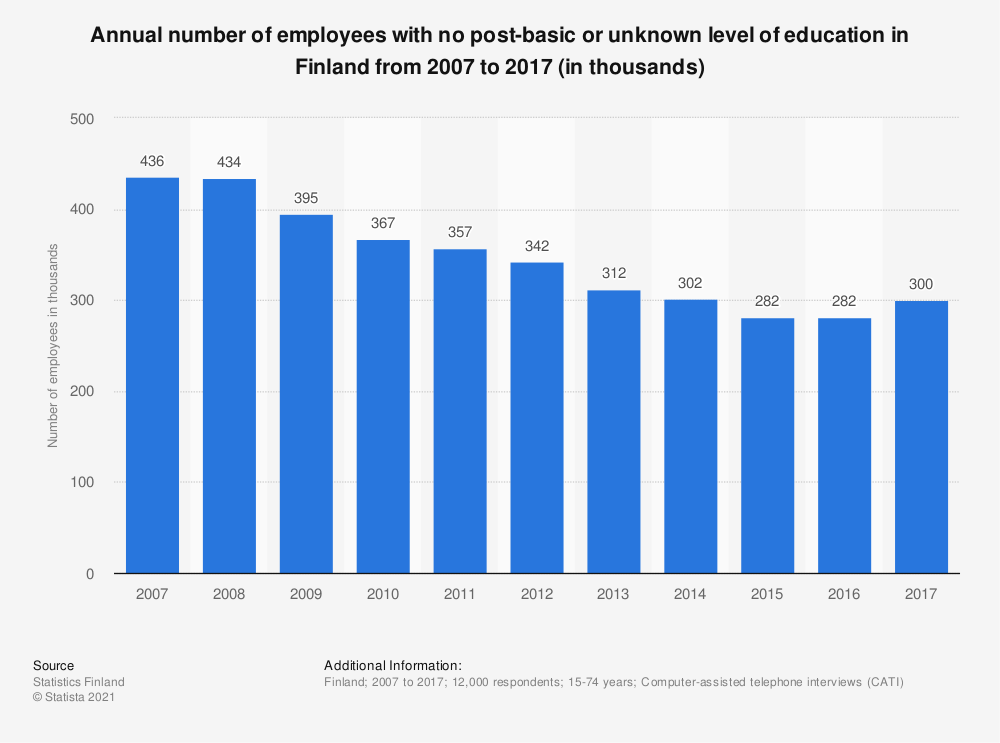 Statistic: Annual number of employees with no post-basic or unknown level of education in Finland from 2007 to 2017 (in thousands) | Statista