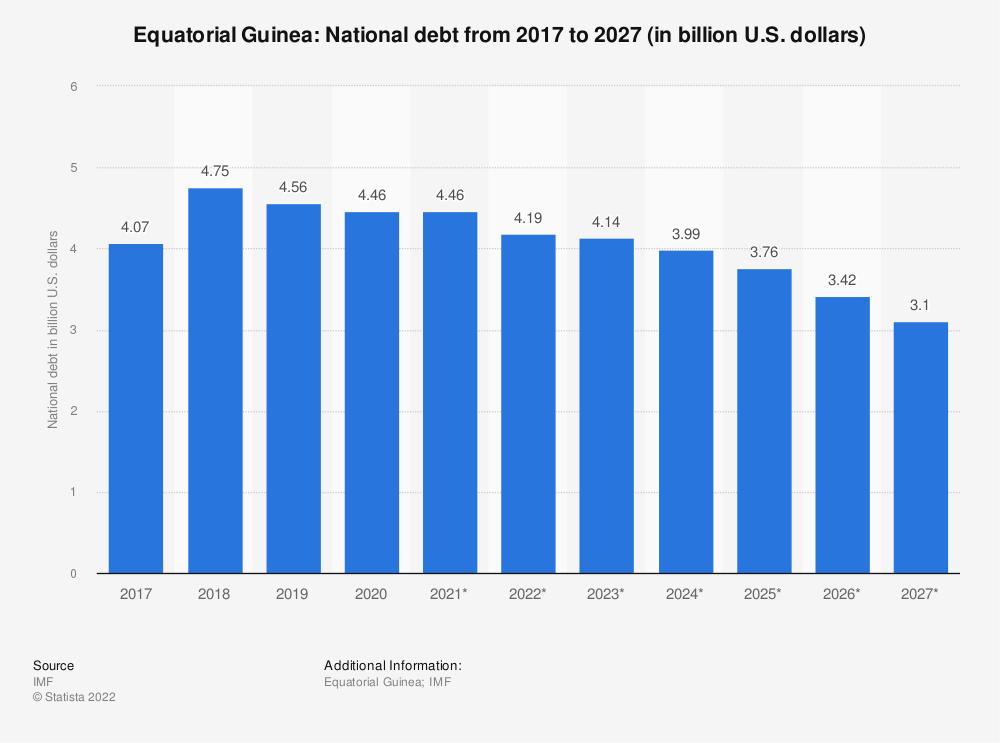 Statistic: Equatorial Guinea: National debt from 2014 to 2024 (in billion U.S. dollars) | Statista