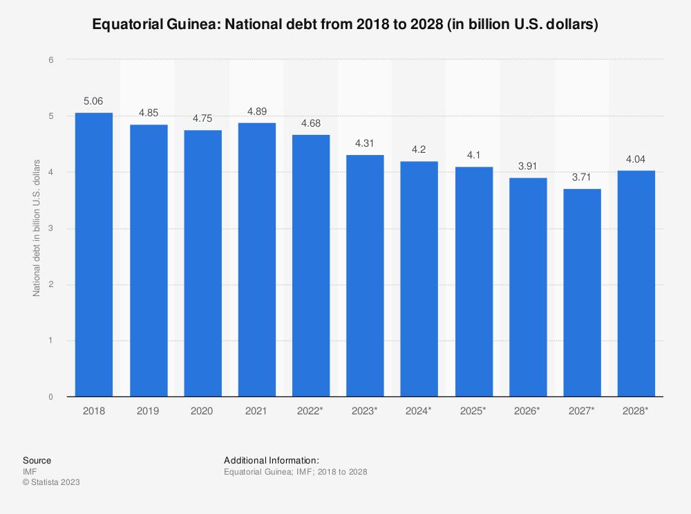Statistic: Equatorial Guinea: National debt from 2014 to 2024 (in billion U.S. dollars) | Statista