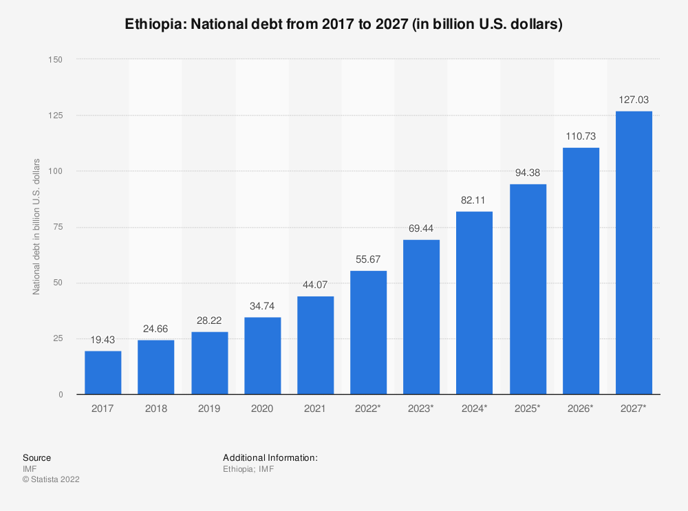 Statistic: Ethiopia: National debt from 2014 to 2024 (in billion U.S. dollars) | Statista
