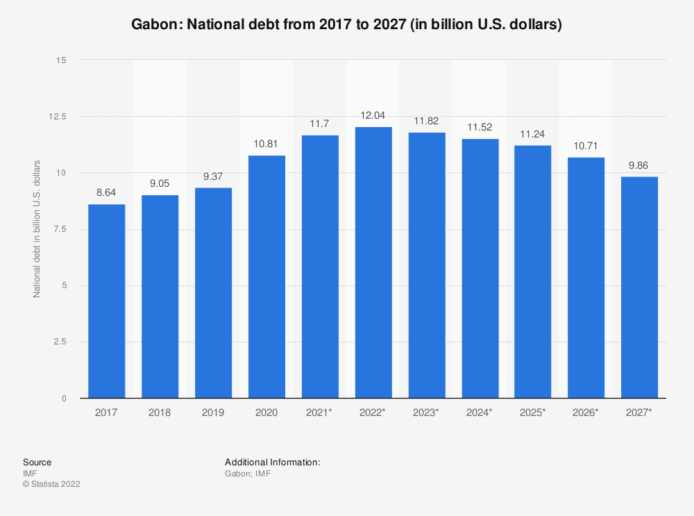 Statistic: Gabon: National debt from 2014 to 2024 (in billion U.S. dollars) | Statista