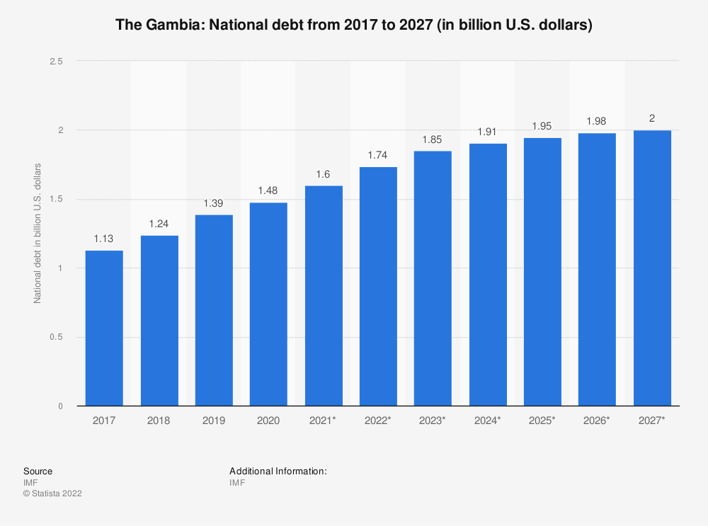 Statistic: Gambia: National debt from 2012 to 2022 (in billion U.S. dollars) | Statista