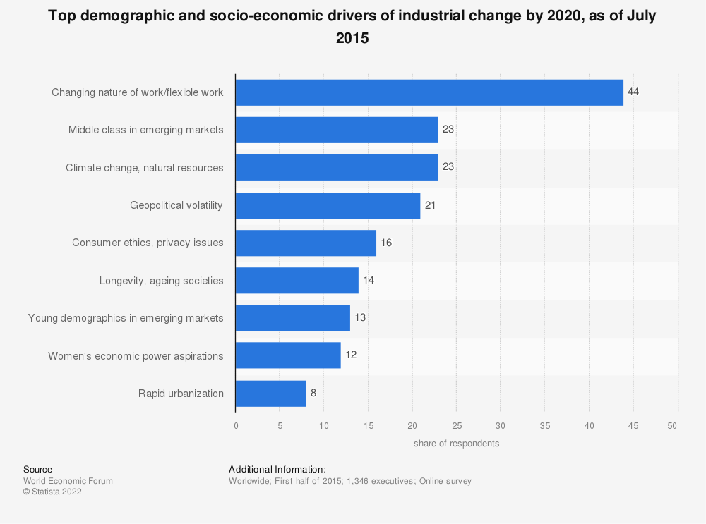 Statistic: Top demographic and socio-economic drivers of industrial change by 2020, as of July 2015 | Statista