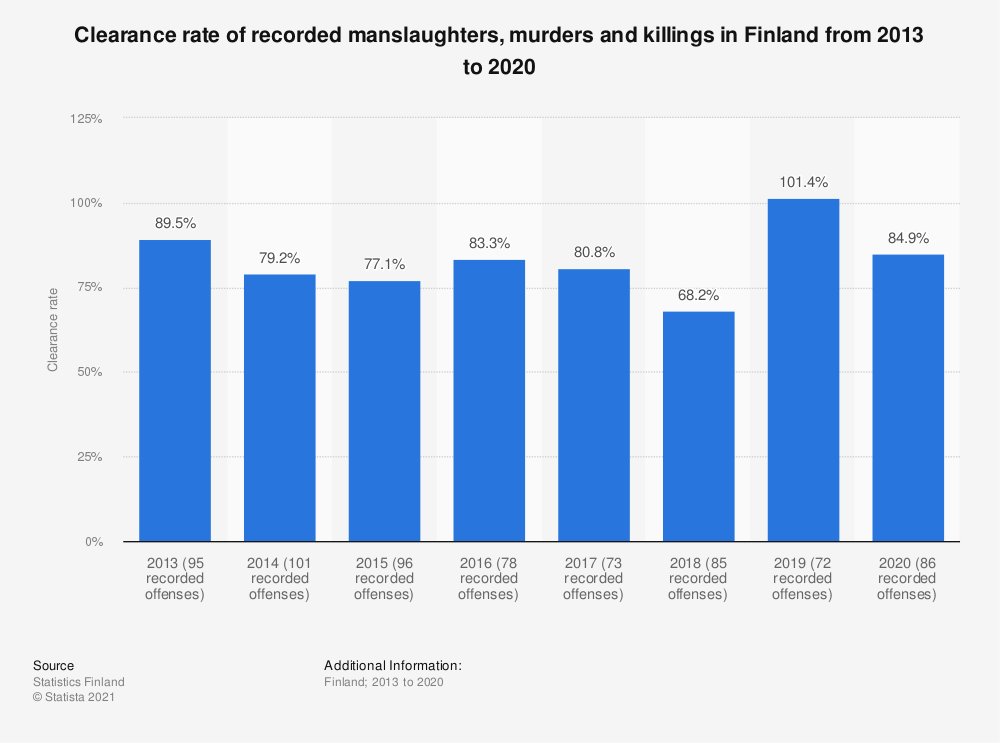 Statistic: Clearance rate of recorded manslaughters, murders and killings in Finland from 2013 to 2017 | Statista