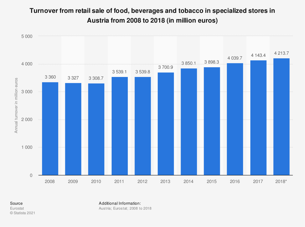 Statistic: Turnover from retail sale of food, beverages and tobacco in specialized stores in Austria from 2008 to 2018 (in million euros) | Statista