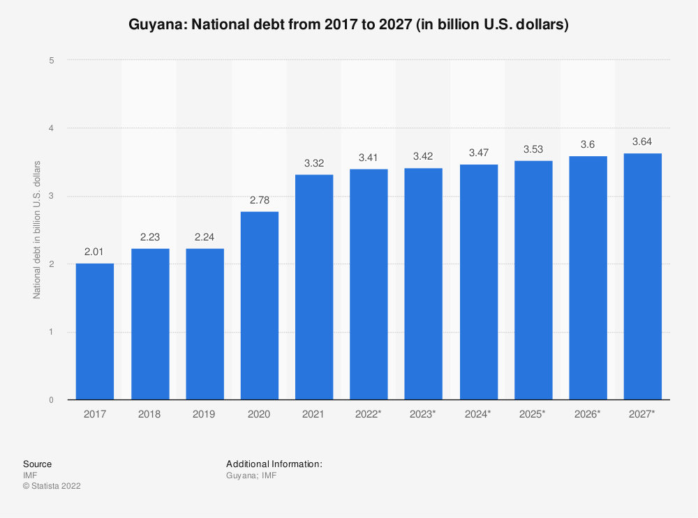 Statistic: Guyana: National debt from 2014 to 2024 (in billion U.S. dollars) | Statista