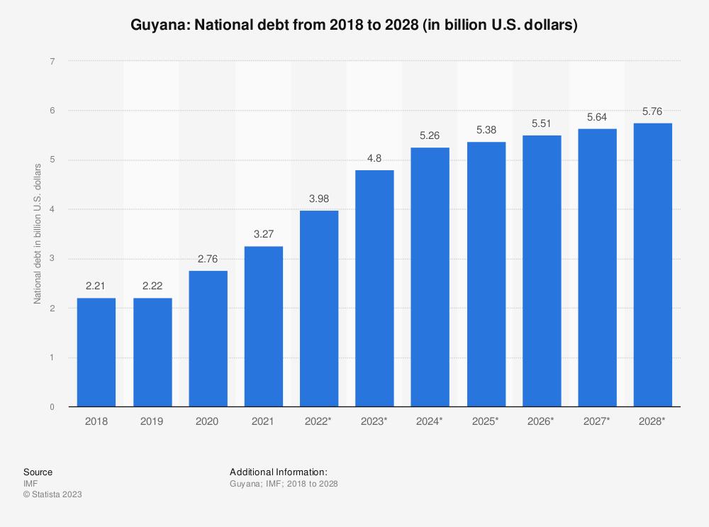 Statistic: Guyana: National debt from 2014 to 2024 (in billion U.S. dollars) | Statista