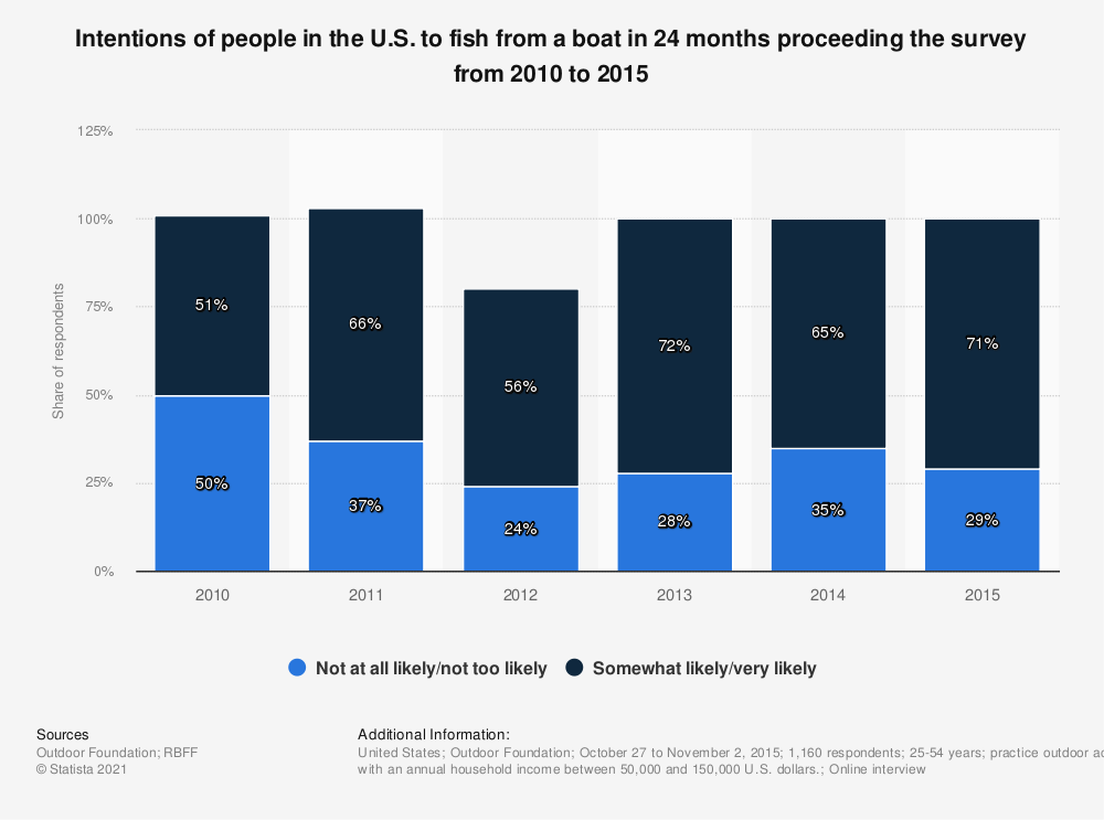 Statistic: Intentions of people in the U.S. to fish from a boat in 24 months proceeding the survey from 2010 to 2015 | Statista